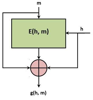 Блочный шифр в режиме Миягучи — Пренеля. Здесь m — очередной блок исходного сообщения, h — значение предыдущей функции сжатия