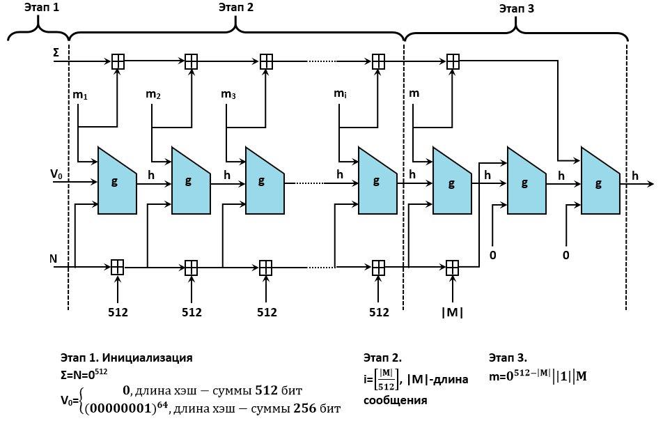 Общая схема вычисления хеш-суммы по ГОСТ 34.11—2012