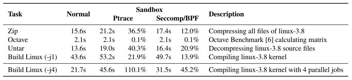 Производительность приложения в Mbox в среднем на 12–13% ниже обычной