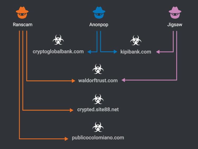 Cisco: шифровальщики Ranscam, Jigsaw и AnonPop создал один и тот же человек