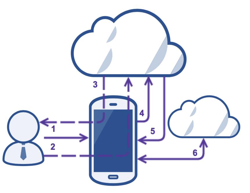 Мобильная социализация. Полный гайд по использованию OAuth-авторизации для Android