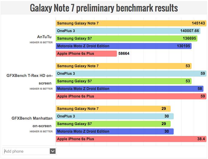 [ОБНОВЛЕНО] iPhone 6s Plus сравнили с Samsung Galaxy Note 7