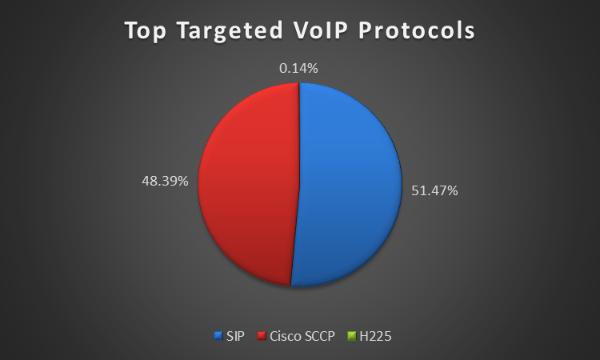 Число атак на используемый в VoIP-сервисах протокол SIP возросло за год