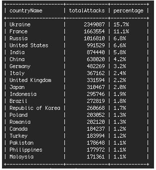 15,7% ежедневных атак на сайты WordPress осуществляются из Украины