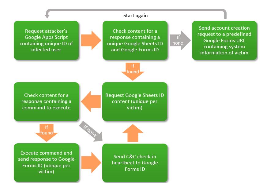 Троян Carbanak использует сервисы Google в качестве C&C-серверов