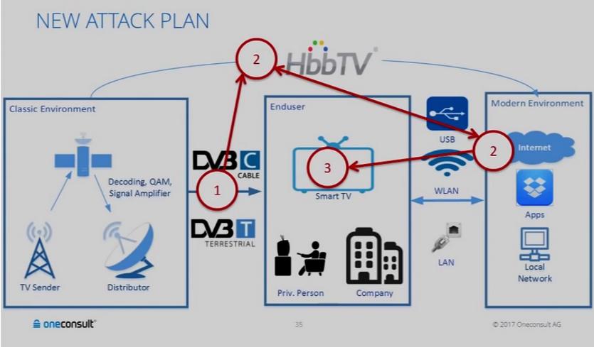 90% «умных» телевизоров уязвимы к удаленному взлому через DVB-T сигнал