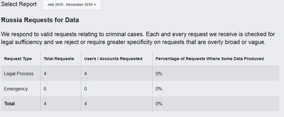 Facebook четыре раза отказала властям РФ в предоставлении данных
