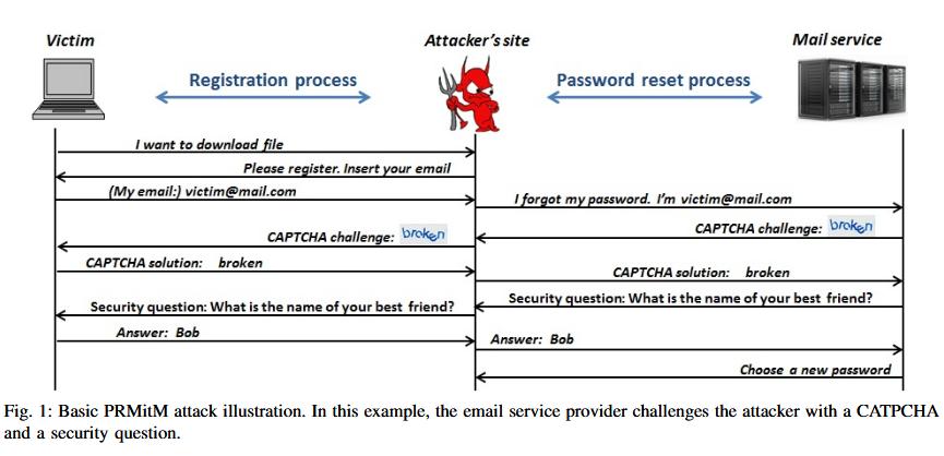 Описан новый метод взлома почтовых ящиков