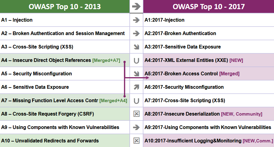 Рейтинг OWASP TOP-10 обновлен впервые за 4 года