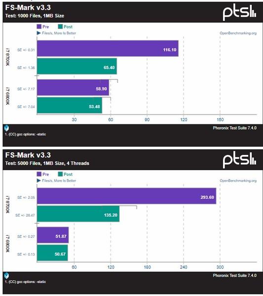 Опубликованы тесты процессоров Intel с патчем, устраняющем уязвимость