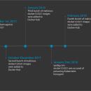 Злоумышленники майнили криптовалюту с помощью вредоносных образов Docker