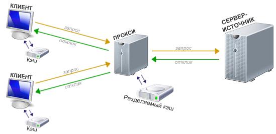 Свободный и анонимный вход в сеть с прокси